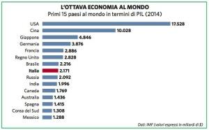 Graduatoria economie mondiali 2011